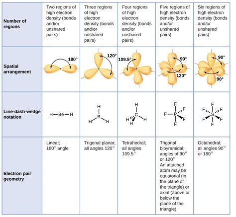 7.6 Molecular Structure and Polarity – Chemistry I3 Lewis Dot Structure
