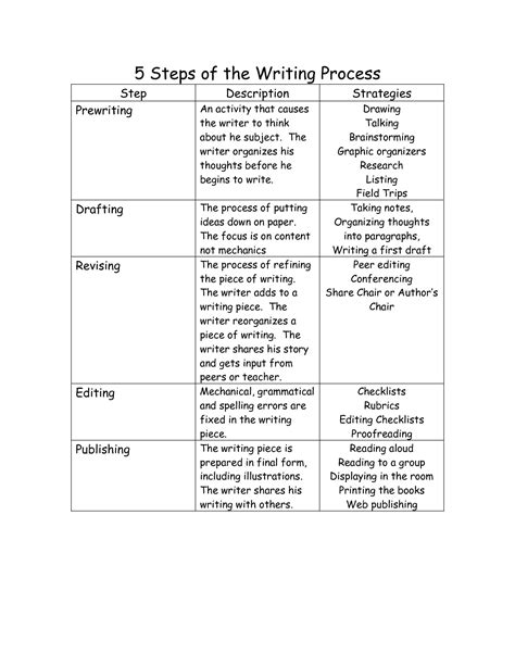 Step Five Worksheet by 20 Worksheets For Teaching Essay Writing