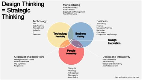 design thinking technology design thinking process