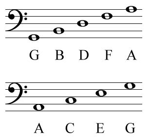 bass clef notes the musical alphabet clefs the musical staff and the