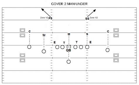 cover 2 defense diagram cover 2 talkfootball