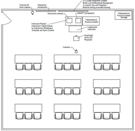 classroom layout for training creating telepresence environments a telepresence design