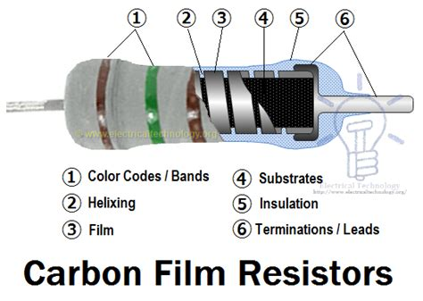 resistance of a carbon resistor what are resistors and what are the different types quora