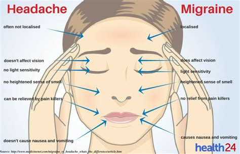 And Migraines Is It In Your by See Do You A Headache Or A Migraine Health24