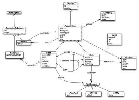 class diagram in uml pdf uml diagram tutorial pdf 28 images uml activity