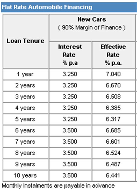 Maybank Housing Loan Interest Rate 28 Images Finance Malaysia Understanding The