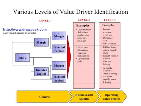 value driver identification diagram