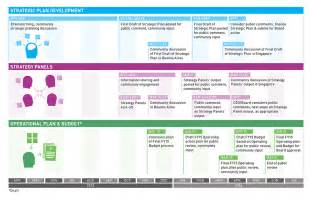 strategic planning amp strategy panels schedules updated icann