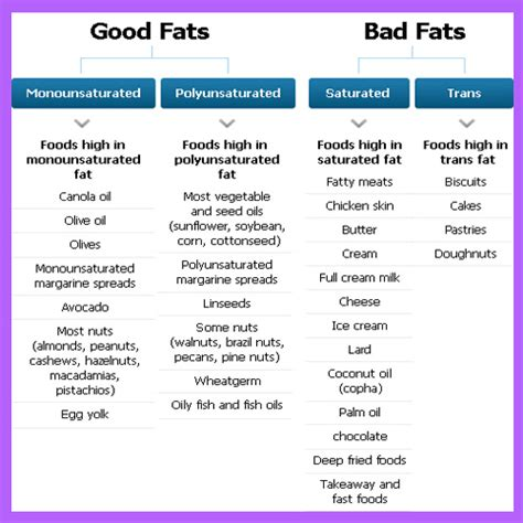 healthy fats besides nuts difference between fats and bad fats get your facts