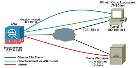 asa 9 x anyconnect vpn client u turning configuration asa 9 x anyconnect vpn client u turning configuration