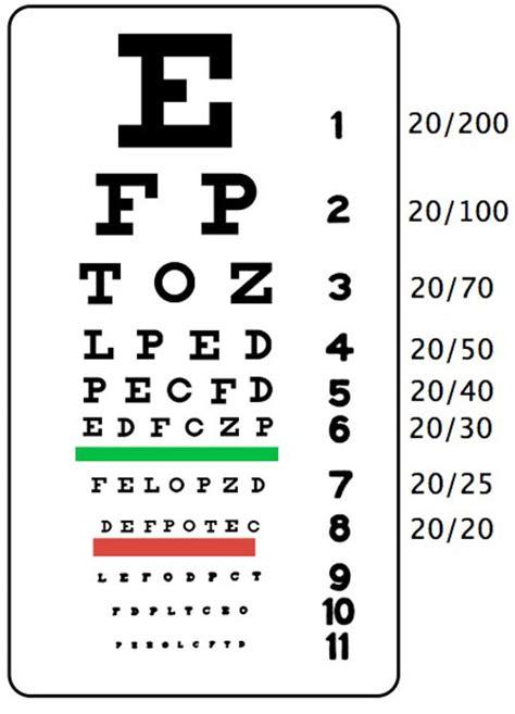 Printable Eye Chart 20 15 | eye charts