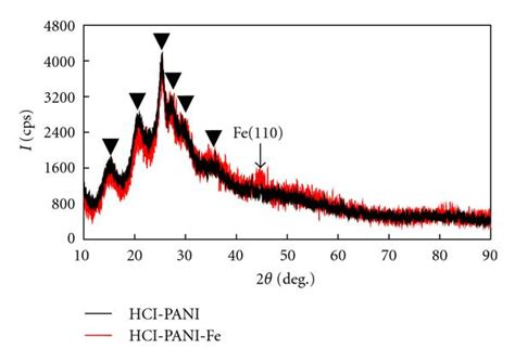 xrd pattern of polyaniline fabrication and characterization of composite containing