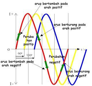 Kapasitor 14 Uf pada gambar di atas arus 3 phase memiliki perbedaan phase