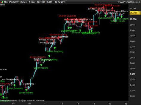 pattern recognition candlestick charts candlestick patterns recognition indicators prorealtime