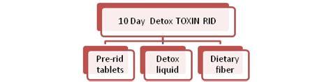Toxin Rid 1 Day Detox Review by 10 Day Detox Toxin Rid Review Detox Marijuana Fast