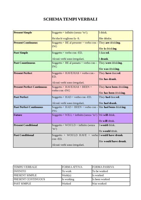 tavola dei verbi inglese schema tempi verbali inglese docsity