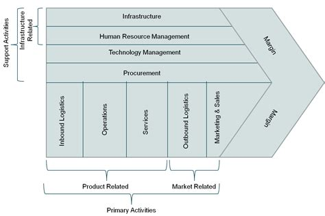 porter management mapping of porter s value chain activities into business