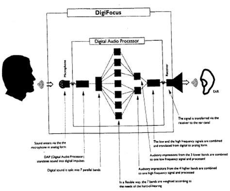 digital hearing aid circuit diagram audiology
