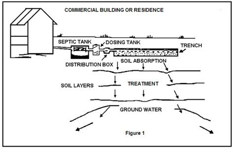 using gravity and layout gravity septic gravity and float dosing systems using tipping