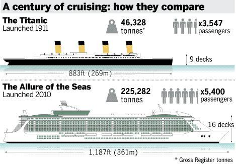 largest cruise line largest cruise ship built vs titanic punchaos