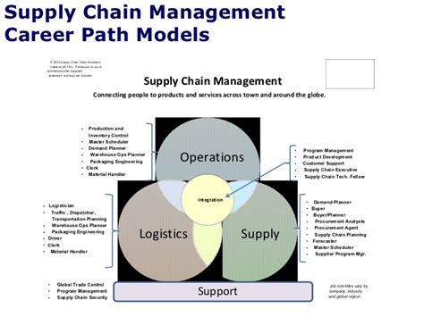 After Mba In Logistics And Supply Chain Management by Careers In Logistics And Supply Chain Management Best