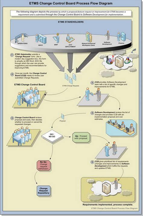 technical process flow diagram ems flow diagram ems free engine image for user manual