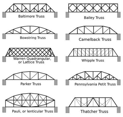design criteria for bridges and other structures basswood bridge yubangi teched