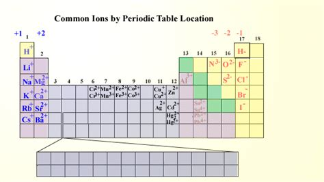 Cations And Anions Periodic Table by 411a M2 U2 P3 Ions And The Periodic Table
