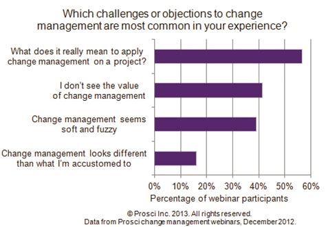 business management challenges creating a business for change management prosci