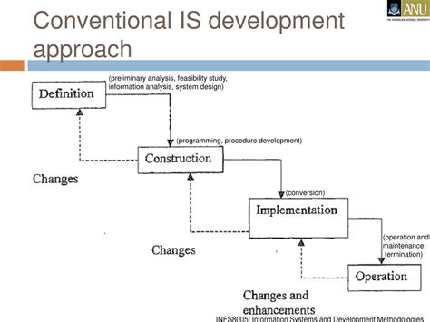 What Is L Development by Ppt Information Systems Development Methodologies