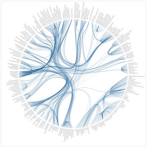 circular layout d3 js javascript hierarchical edge bundling from force layout