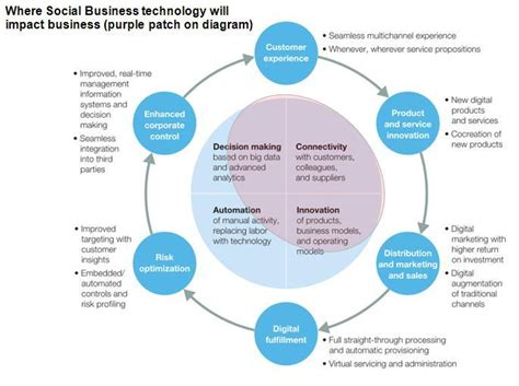 Mckinsey Diagram Mckinsey Technology Impact On Business Mckinsey Diagram