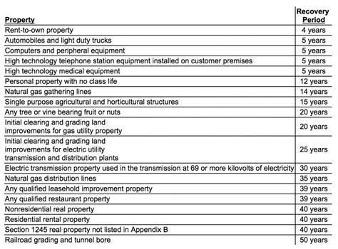 section 179 property section 179 property bonus depreciation and regular
