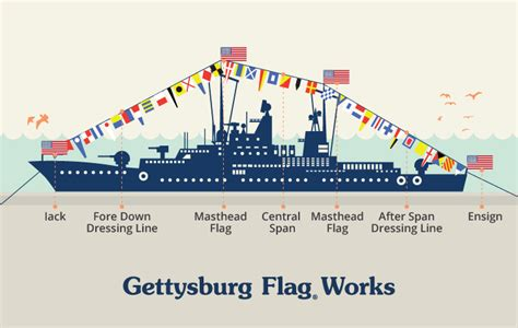 hydrofoil boat meaning dressing ship with nautical flags gettysburg flag works