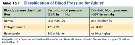 blood pressure swings causes high blood pressure treatments lifestyle changes and