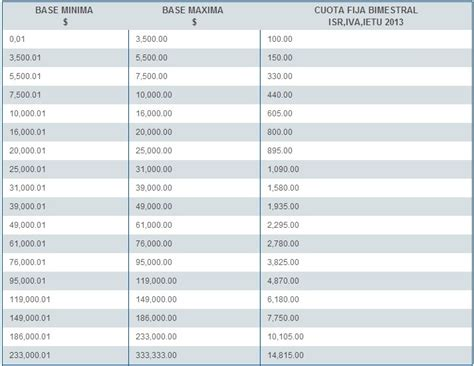 tabla del isr bimestral 2016 c 225 lculo de la cuota bimestral fija del isr rankia