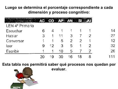 pruebas de evaluacin de la competencia curricular pruebas de evaluacin de la competencia curricular