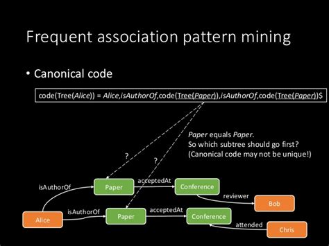 frequent pattern mining adalah efficient algorithms for association finding and frequent