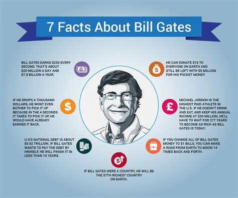 bill gates biography encyclopedia 7 facts about bill gates infographic various reported