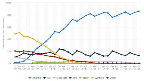 android mobile os android posts highest market in mobile