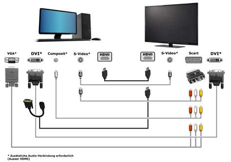 wandlen ohne kabel hdmi per vga verbinden so geht s mit adapter und