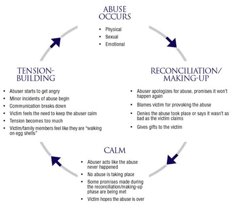 cycle of emotional abuse diagram dating emotional predators signs to look out for self