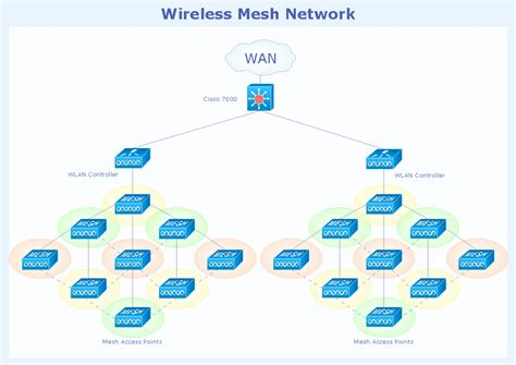 mesh network topology diagram fully connected network topology diagram hybrid network