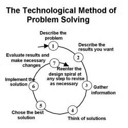 knowledge model update technological method of problem