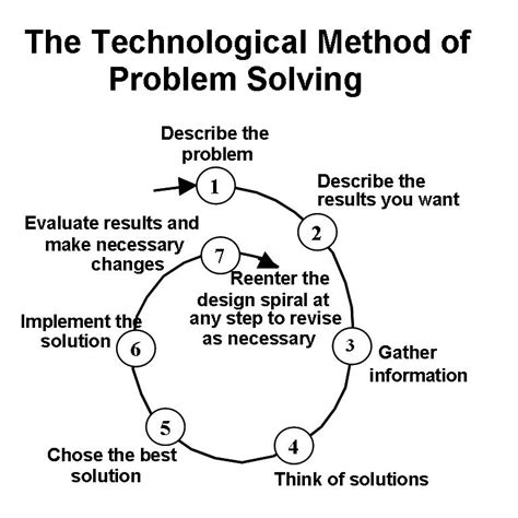 design problems that need solving knowledge model update technological method of problem