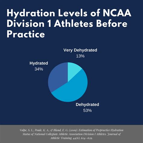 20 secrets to success for ncaa student athletes 12 nutrition tips for college athletes