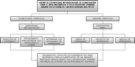 guia de desarrollo logico modelo estrategias metodol 243 gicas de planificaci 243 n de contenidos