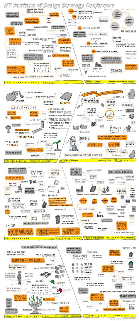 Iit Chicago Mba Mdes by The 2014 Strategy Conference In Sketchnotes Iit