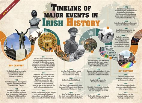 timeline of history wall chart 4schools ie