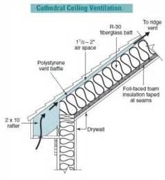 attic insulation and ventilation diagram attic wiring diagram free